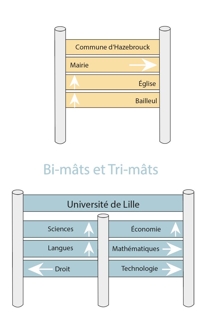 Schéma bi-mâts et tri-mâts
