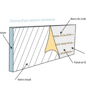 Shémas d'un caisson lumineux